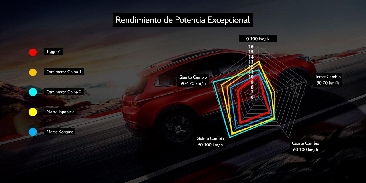 beneficios rendimiento plataforma T1X autos Chery